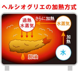 シャープヘルシオグリエの加熱方法