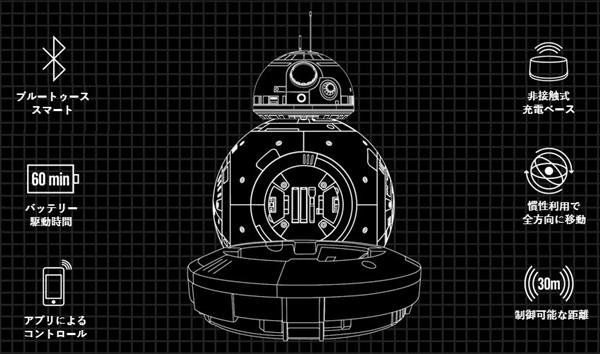 スターウォーズ Sphero BB-82.jpg