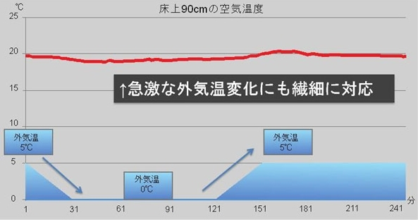 デロンギマルチダイナミックヒーター外気温に左右されず暖かさキープ.jpg