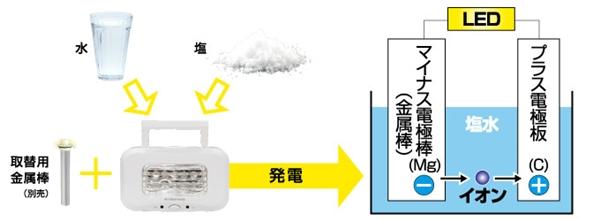 GH-LED10WBA-WHLEDランタンが塩と水だけで発電できる理由